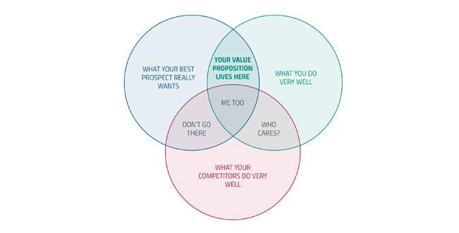 Facebook marketing value proposition
